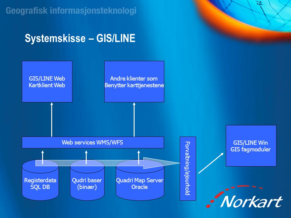 Systemskisse – GIS/LINE