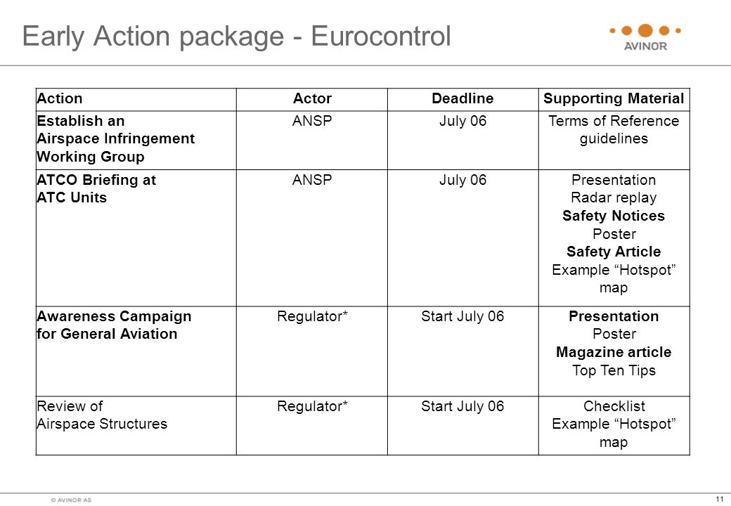 Early Action package - Eurocontrol