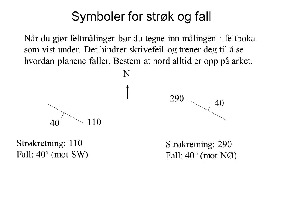 Symboler for strøk og fall