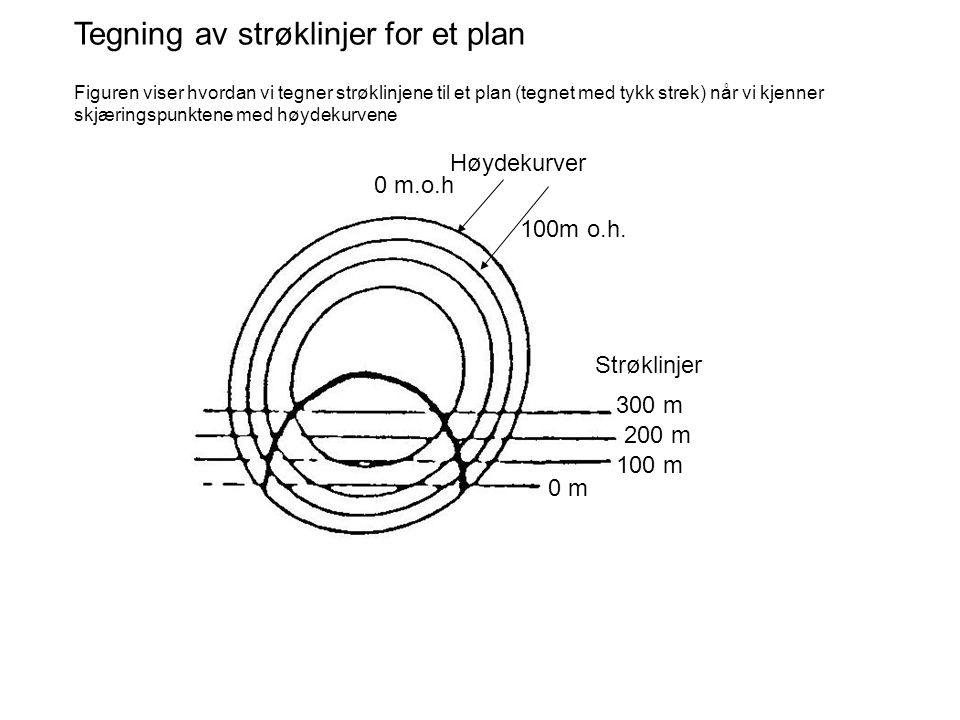 Tegning av strøklinjer for et plan