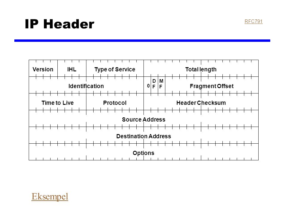 IP Header Eksempel Version IHL Type of Service Total length