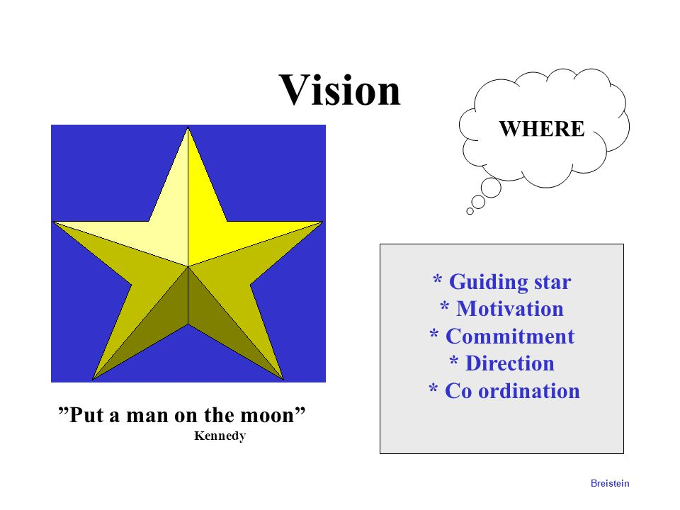 Vision WHERE * Guiding star * Motivation * Commitment * Direction
