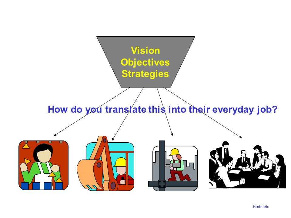 Vision Objectives Strategies