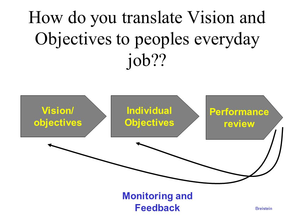 How do you translate Vision and Objectives to peoples everyday job