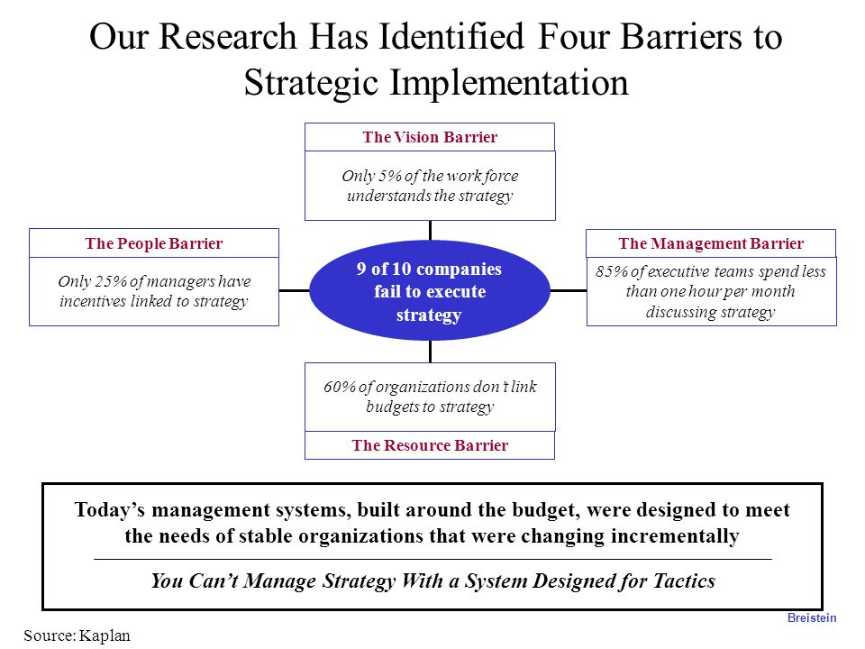 Our Research Has Identified Four Barriers to Strategic Implementation