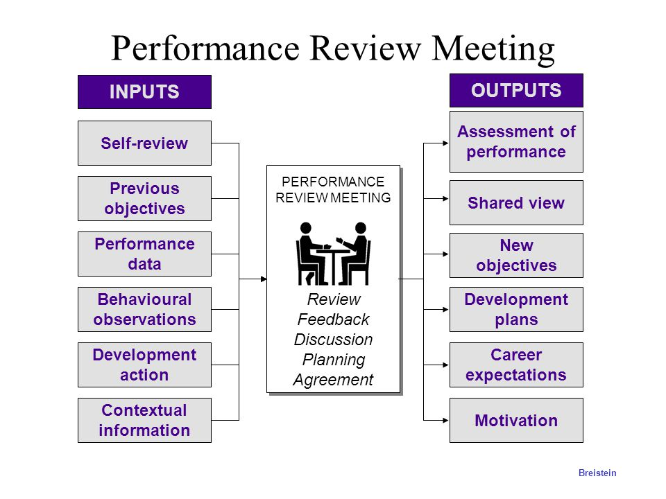 Performance Review Meeting