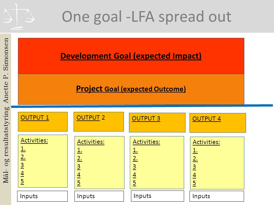 Development Goal (expected Impact) Project Goal (expected Outcome)