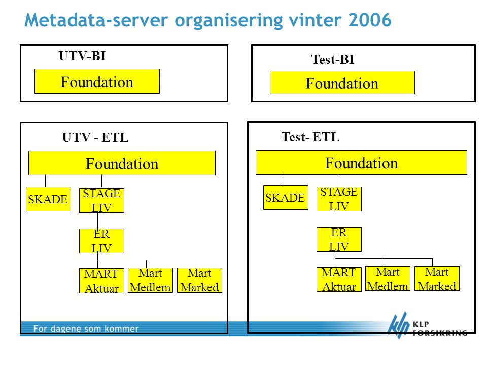 Metadata-server organisering vinter 2006