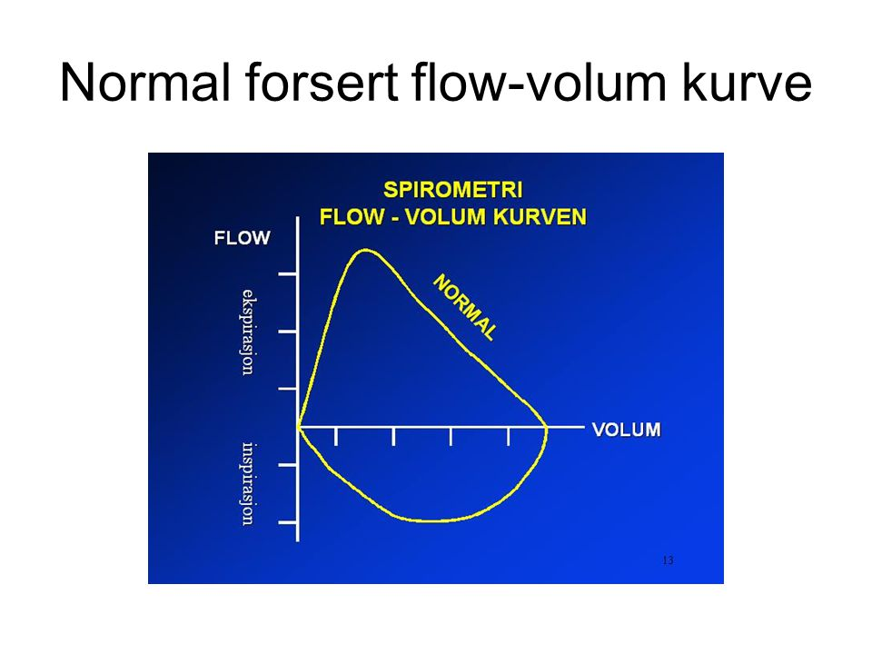 Normal forsert flow-volum kurve
