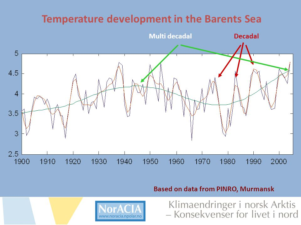 Temperature development in the Barents Sea