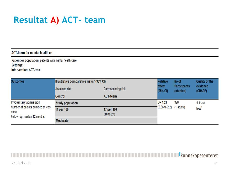 Resultat A) ACT- team 3. april 2017