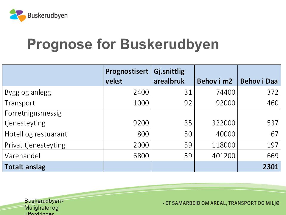 Prognose for Buskerudbyen