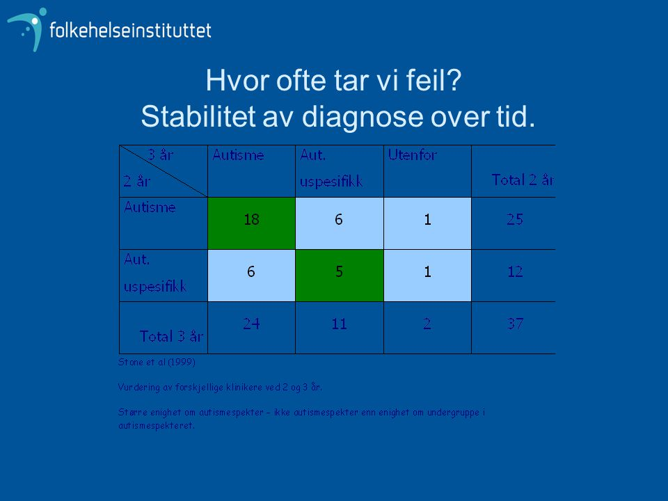 Hvor ofte tar vi feil Stabilitet av diagnose over tid.