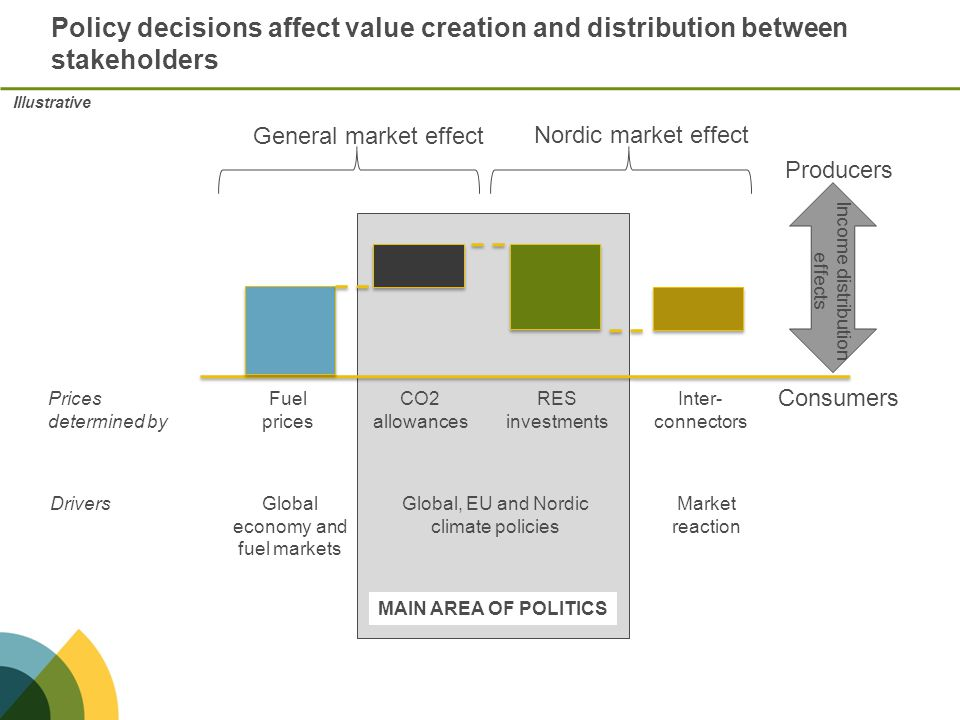 Policy decisions affect value creation and distribution between stakeholders