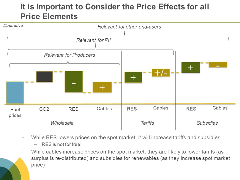 It is Important to Consider the Price Effects for all Price Elements