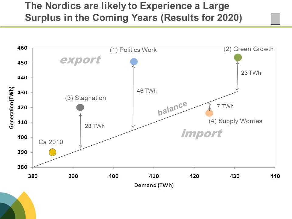 The Nordics are likely to Experience a Large Surplus in the Coming Years (Results for 2020)