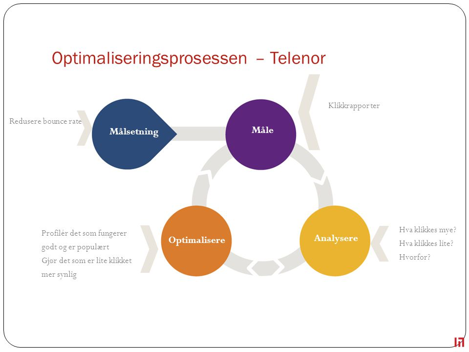 Optimaliseringsprosessen – Telenor