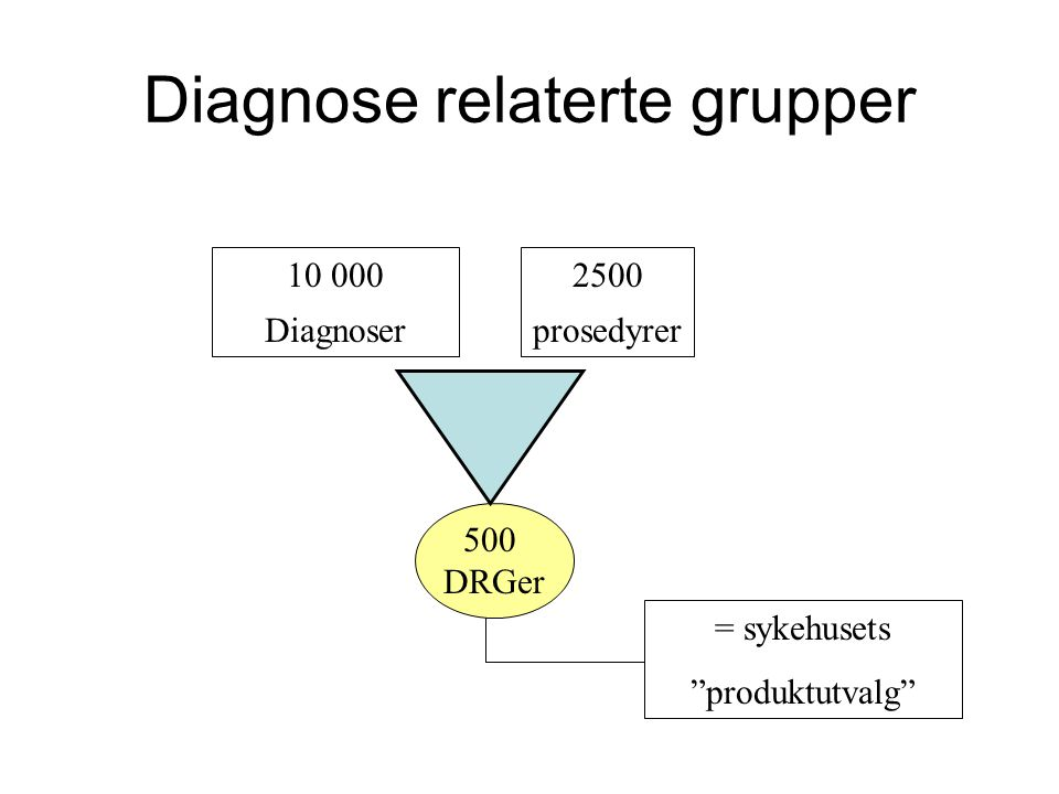 Diagnose relaterte grupper