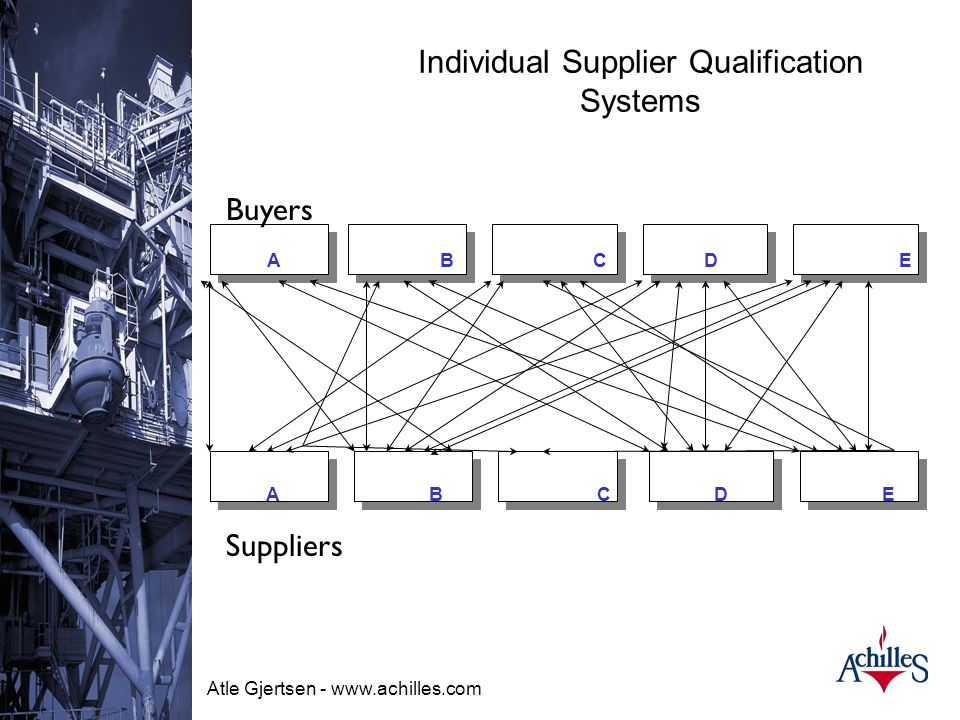 Individual Supplier Qualification Systems