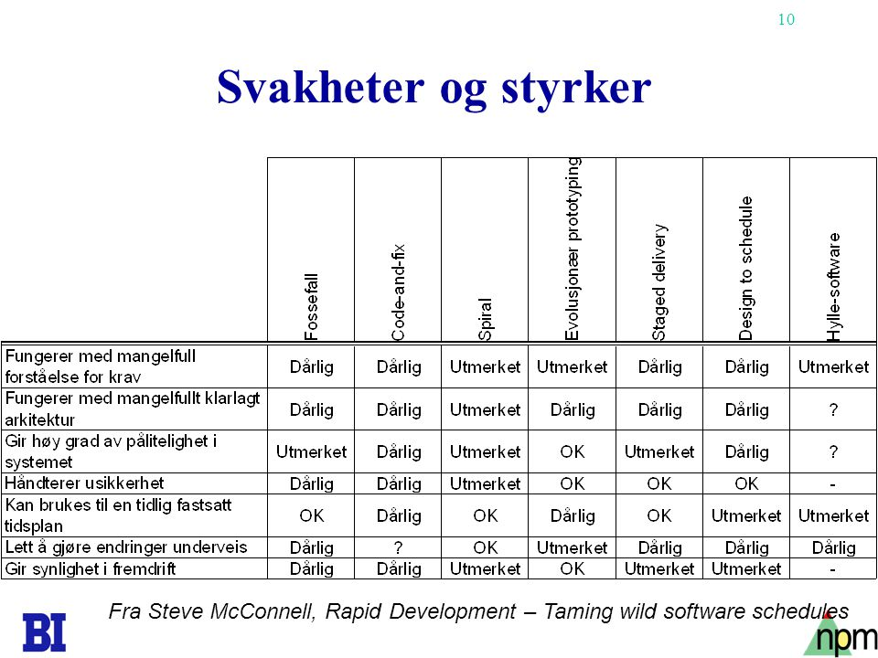 Svakheter og styrker Fra Steve McConnell, Rapid Development – Taming wild software schedules