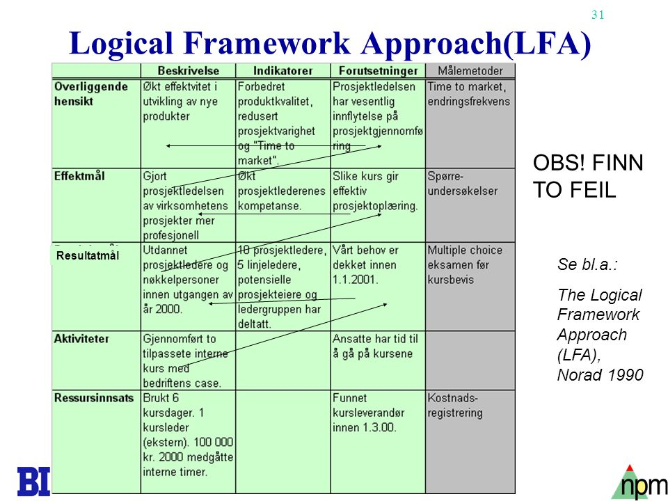 Logical Framework Approach(LFA)