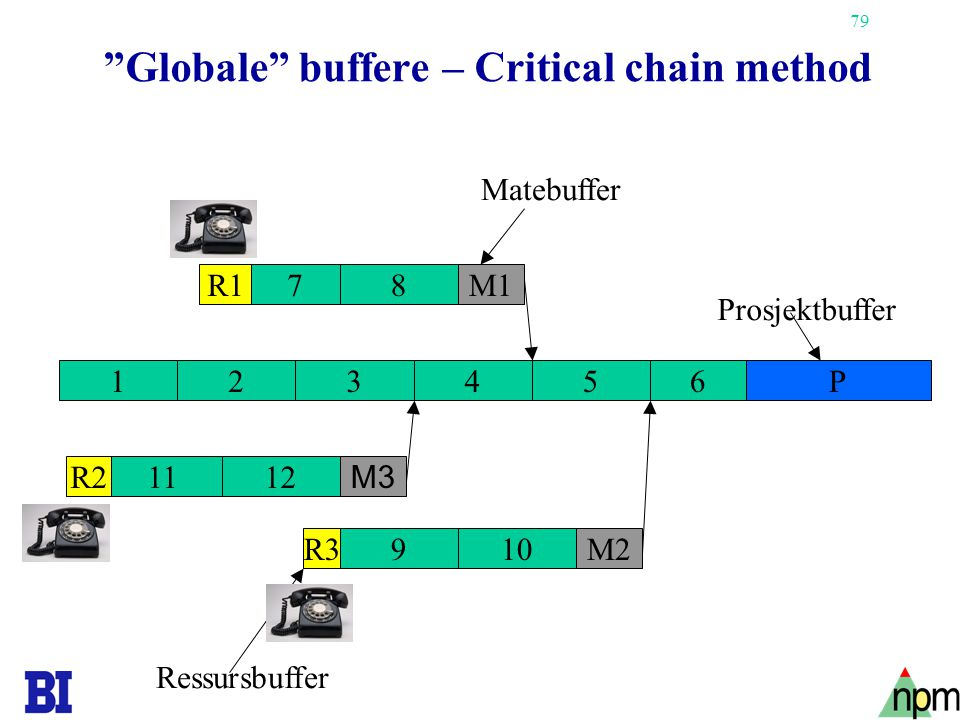 Globale buffere – Critical chain method