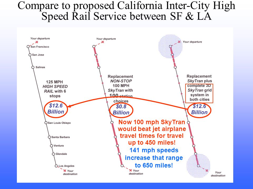 Compare to proposed California Inter-City High Speed Rail Service between SF & LA