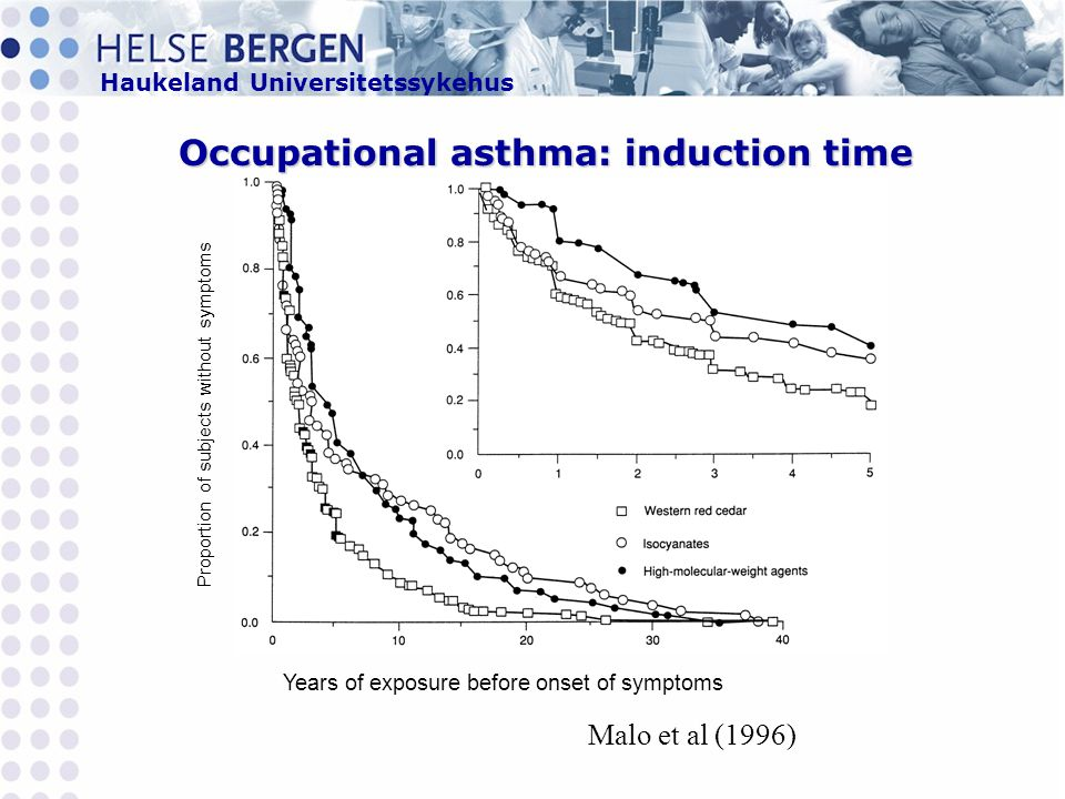 Occupational asthma: induction time