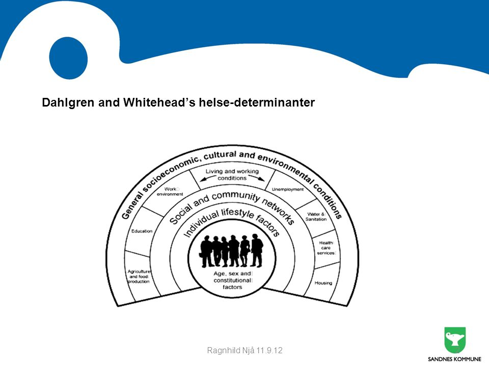 Dahlgren and Whitehead's helse-determinanter