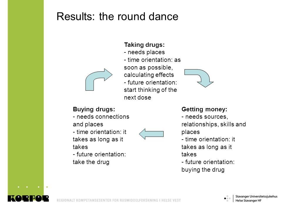 Results: the round dance
