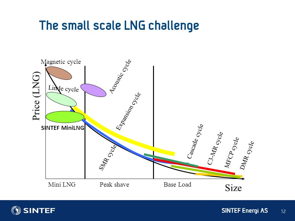The small scale LNG challenge