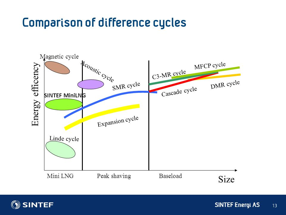 Comparison of difference cycles