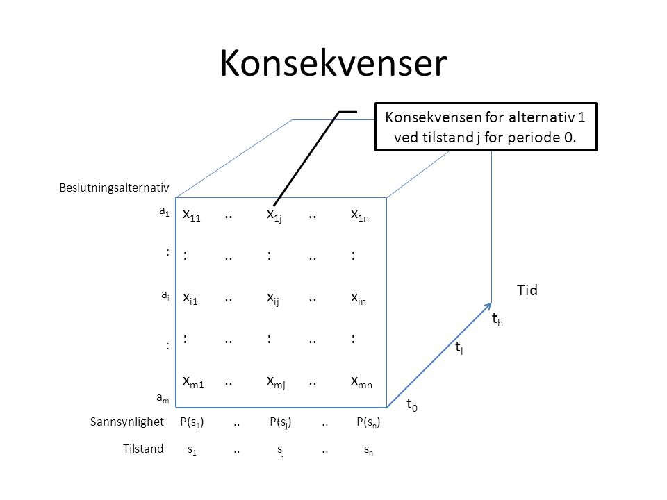 Konsekvensen for alternativ 1 ved tilstand j for periode 0.