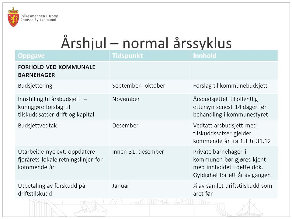 Årshjul – normal årssyklus