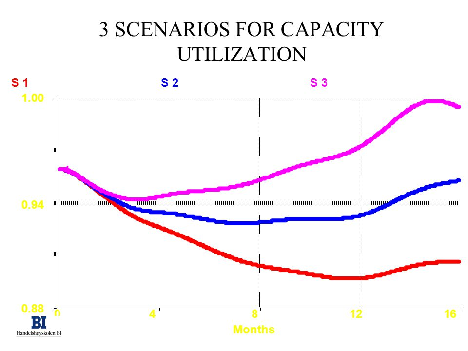 3 SCENARIOS FOR CAPACITY UTILIZATION