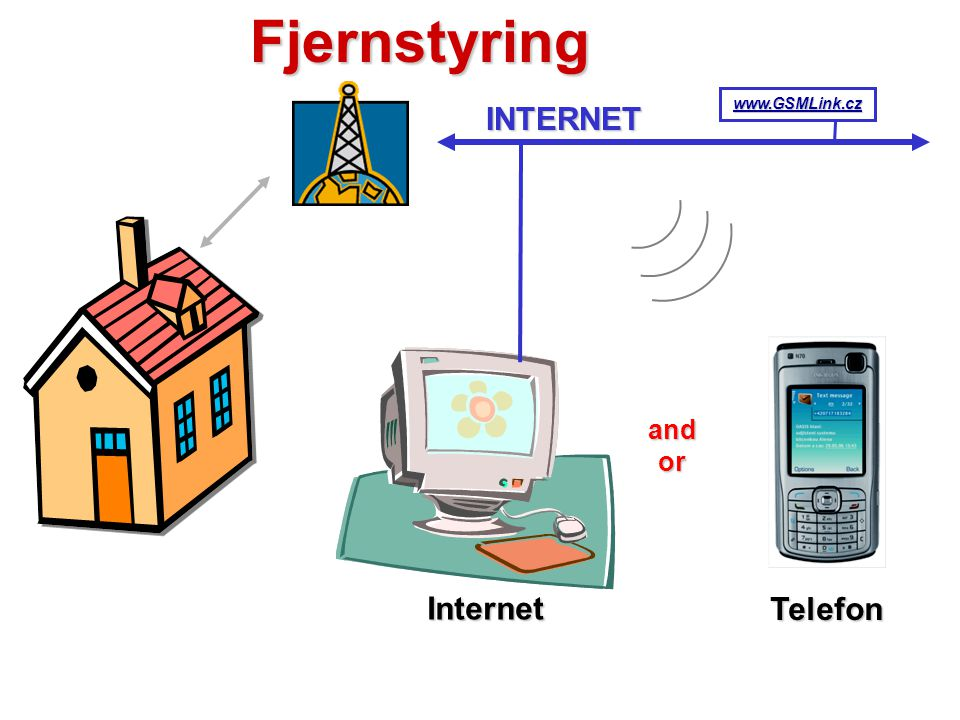 Fjernstyring INTERNET www.GSMLink.cz and or Internet Telefon