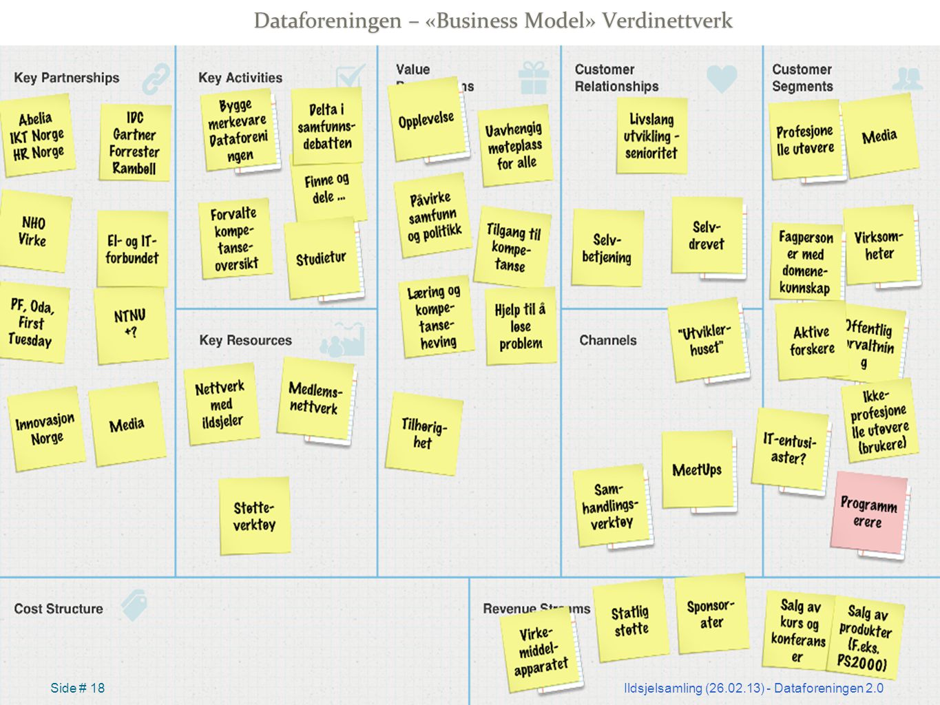 Dataforeningen – «Business Model» Verdinettverk