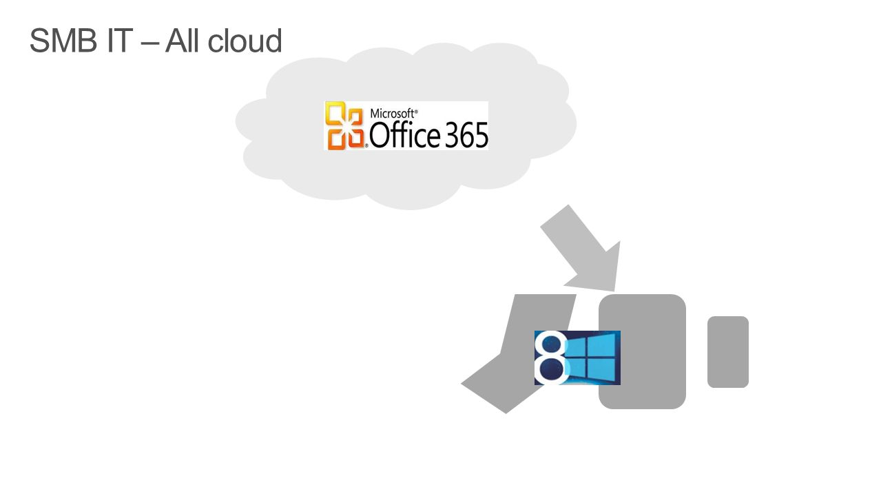 SMB IT – All cloud