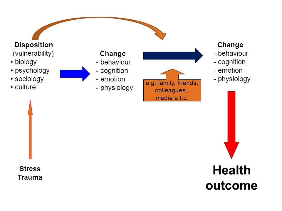 Health outcome Disposition (vulnerability) biology psychology