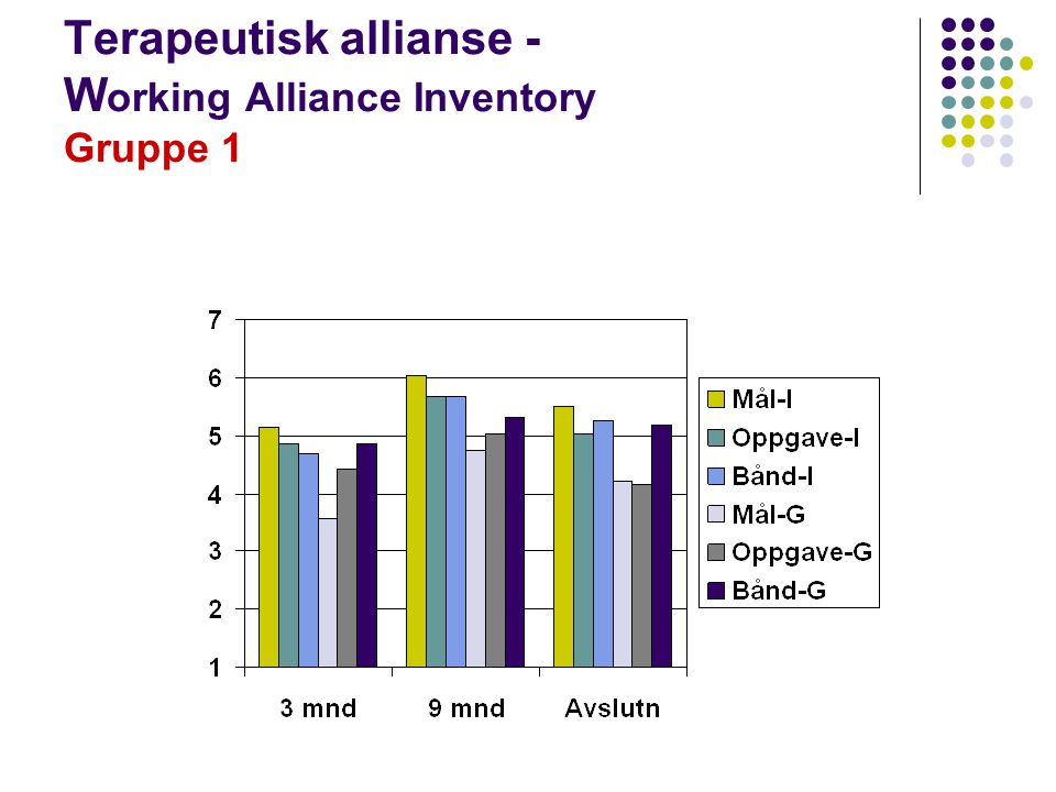 Terapeutisk allianse - Working Alliance Inventory Gruppe 1