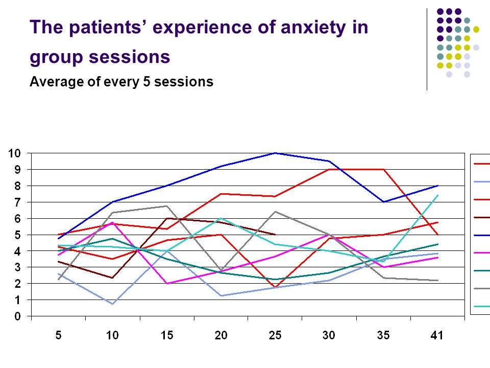 The patients' experience of anxiety in group sessions Average of every 5 sessions