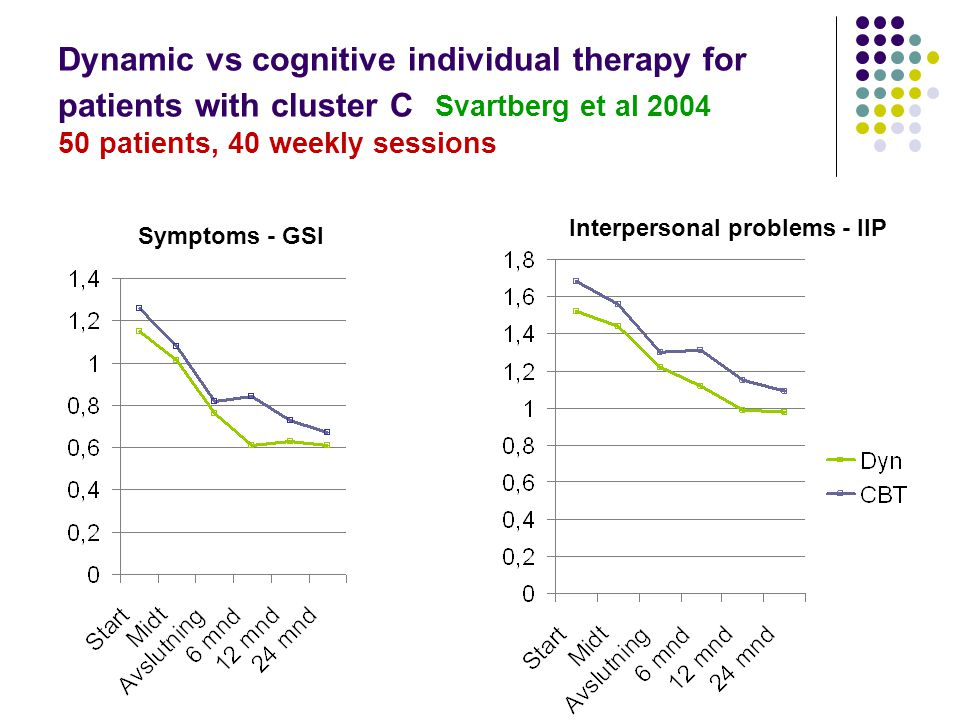 Dynamic vs cognitive individual therapy for patients with cluster C Svartberg et al 2004 50 patients, 40 weekly sessions