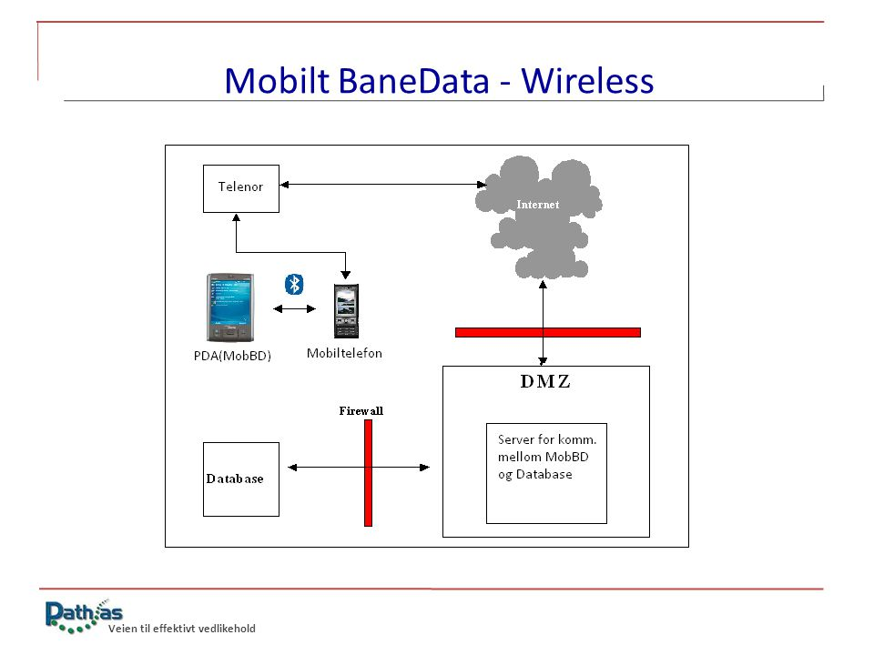 Mobilt BaneData - Wireless