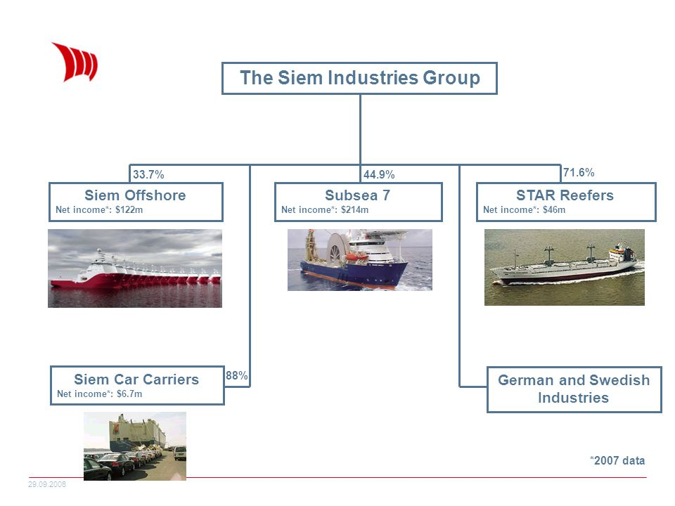 The Siem Industries Group