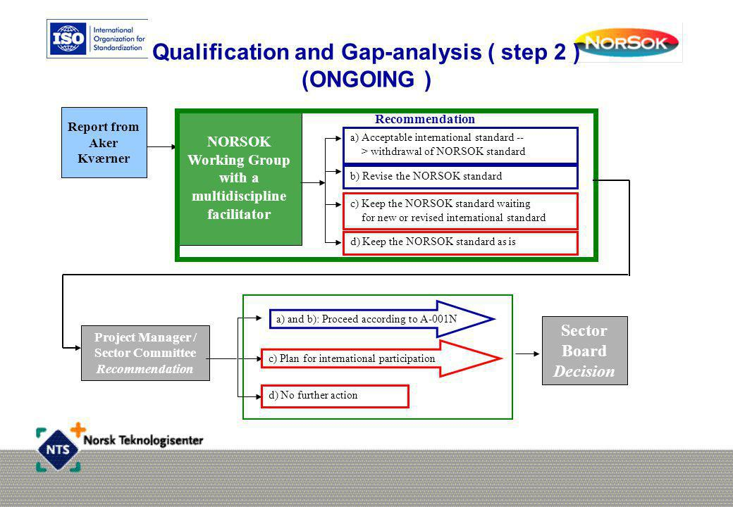 Qualification and Gap-analysis ( step 2 ) (ONGOING )