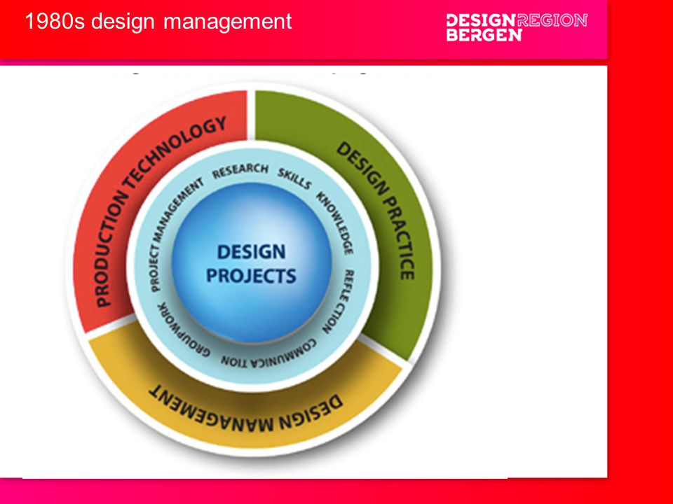 1980s design management