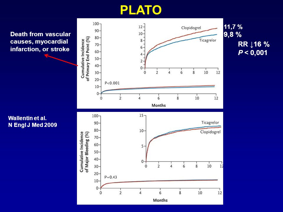 PLATO 11,7 % Death from vascular causes, myocardial infarction, or stroke. 9,8 % RR ↓16 % P < 0,001.