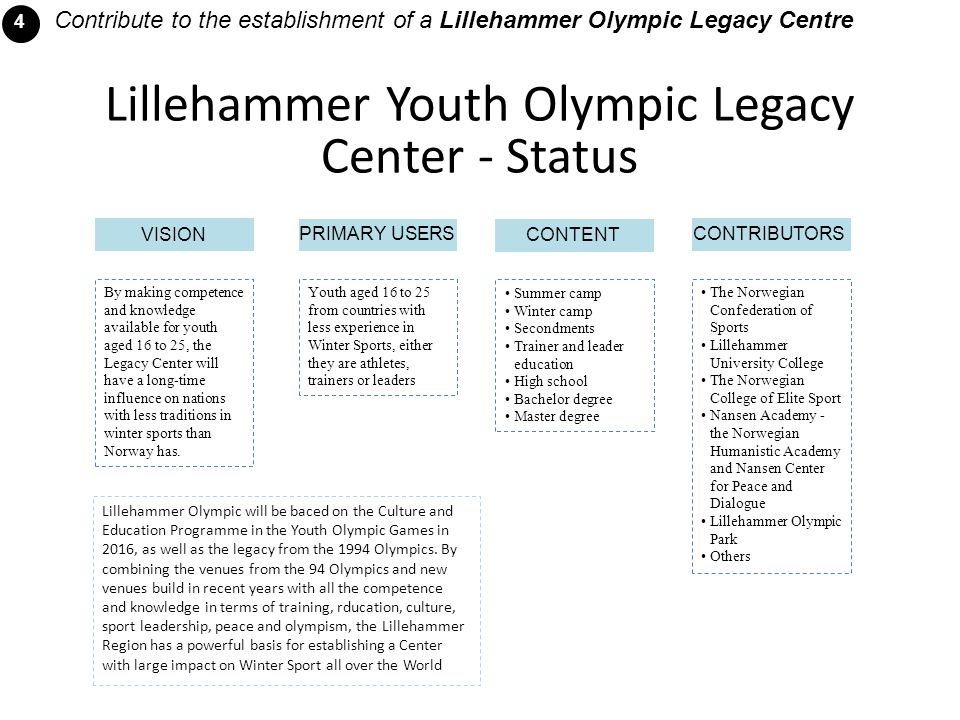 Lillehammer Youth Olympic Legacy Center - Status