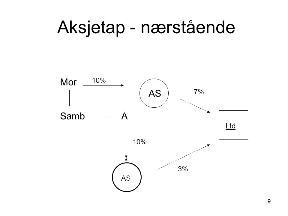 Aksjetap - nærstående Mor 10% AS 7% Samb A Ltd 10% 3% AS