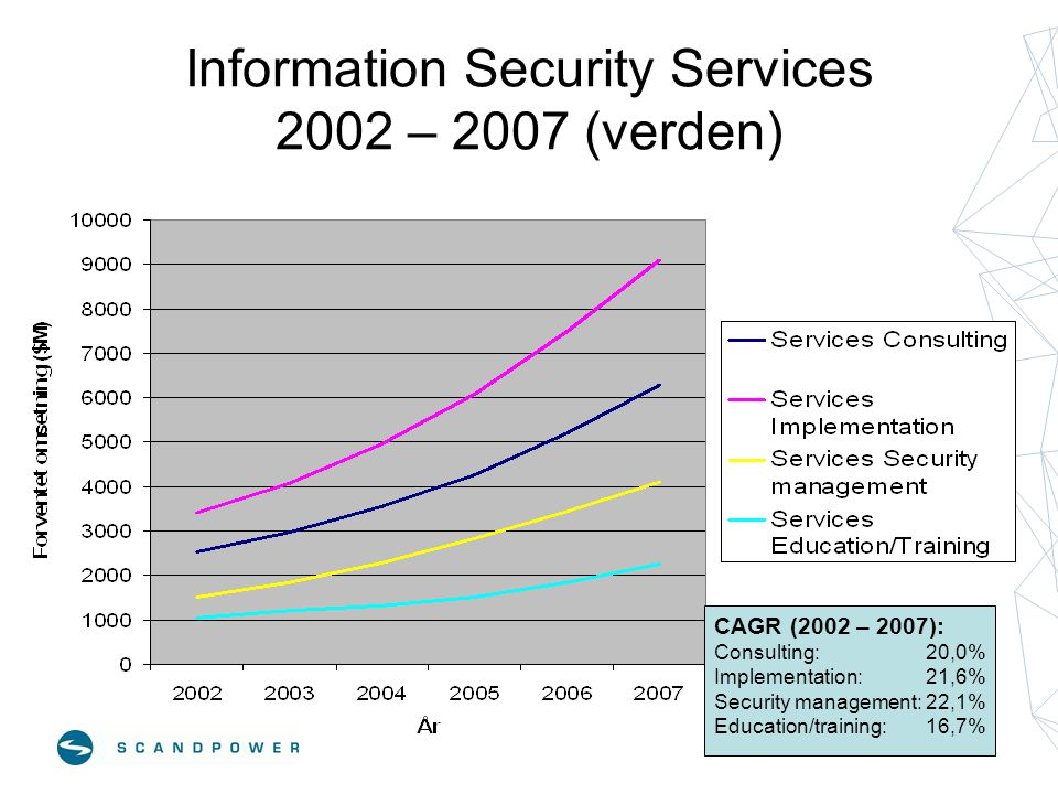 Information Security Services 2002 – 2007 (verden)